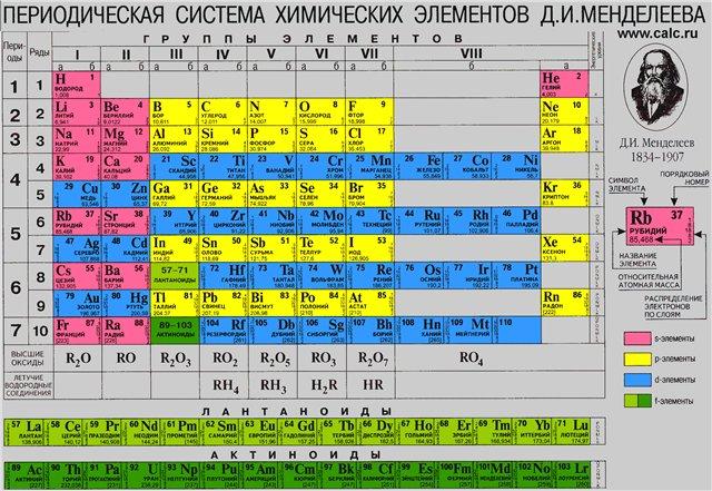 Интерактивная таблица Д.И. Менделеева